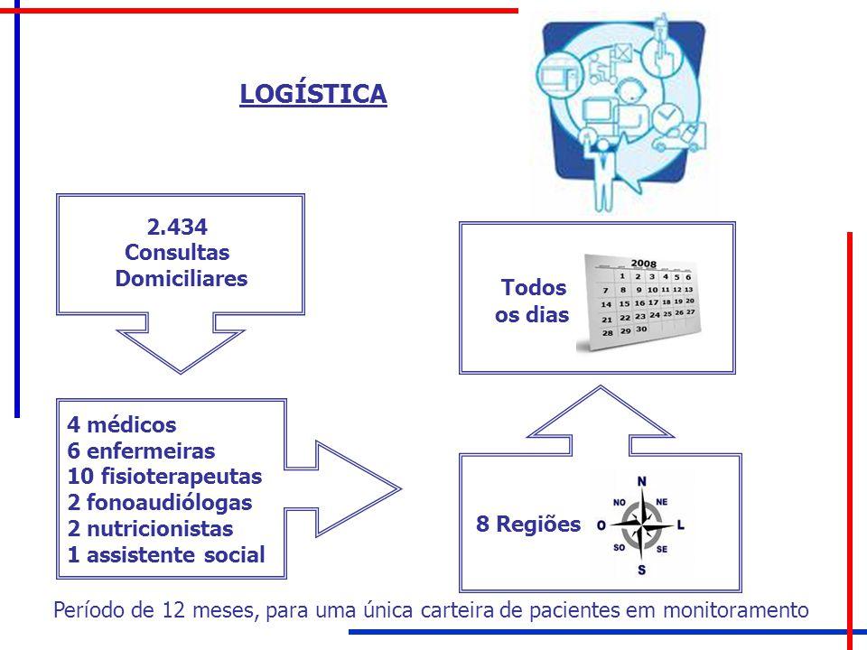 LOGÍSTICA Todos 2.434 Consultas Domiciliares os dias 4 médicos