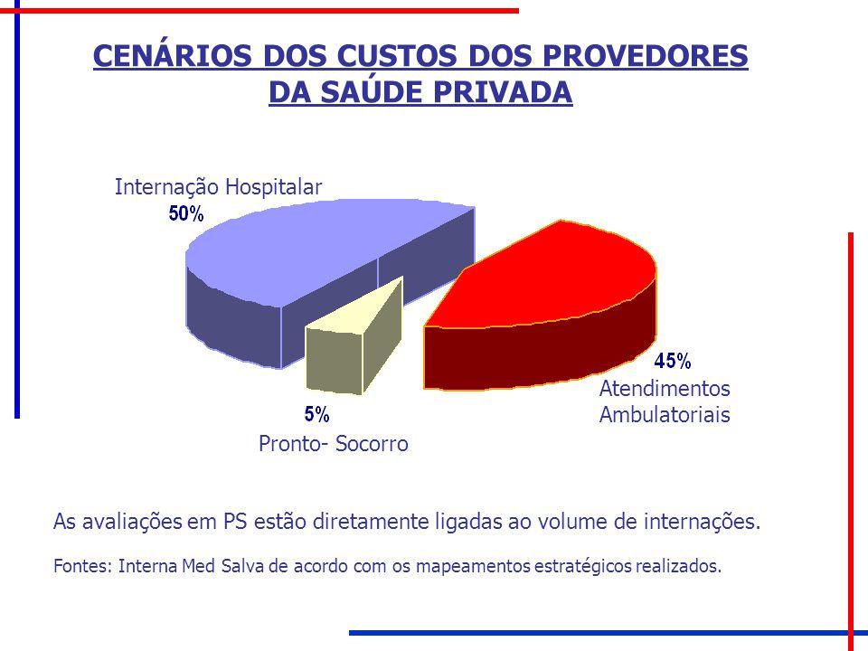 CENÁRIOS DOS CUSTOS DOS PROVEDORES DA SAÚDE PRIVADA