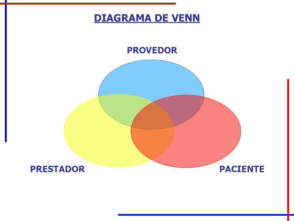 DIAGRAMA DE VENN PROVEDOR PRESTADOR PACIENTE