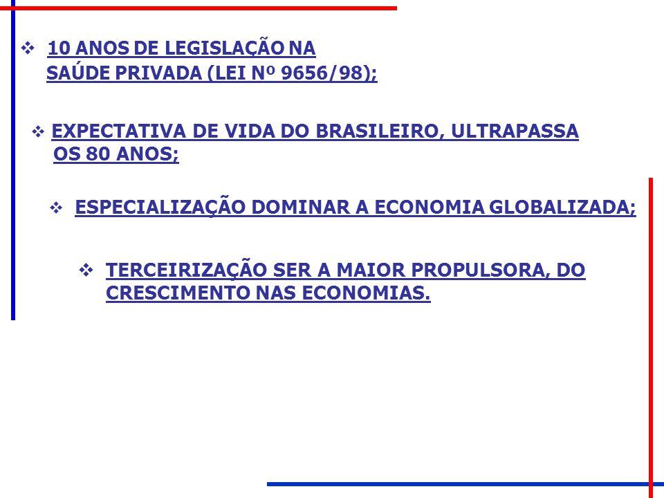 10 ANOS DE LEGISLAÇÃO NA SAÚDE PRIVADA (LEI Nº 9656/98);