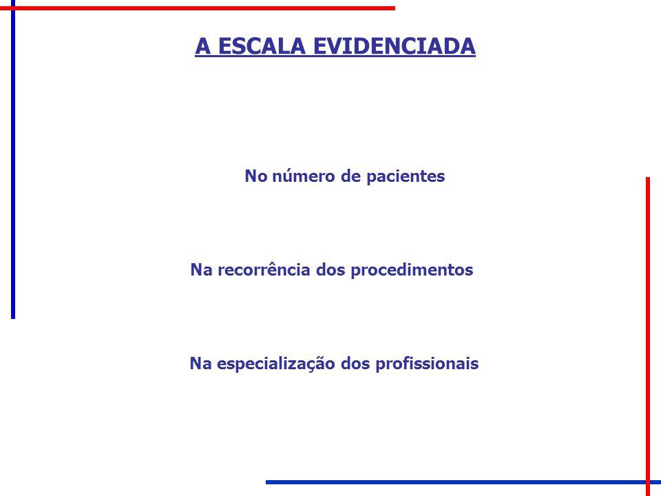 Na recorrência dos procedimentos Na especialização dos profissionais