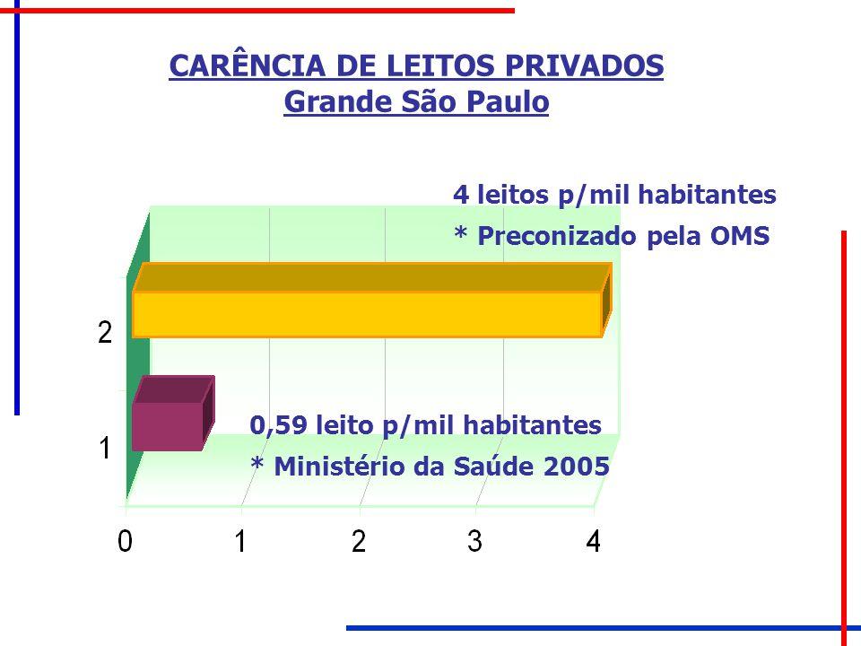 CARÊNCIA DE LEITOS PRIVADOS Grande São Paulo