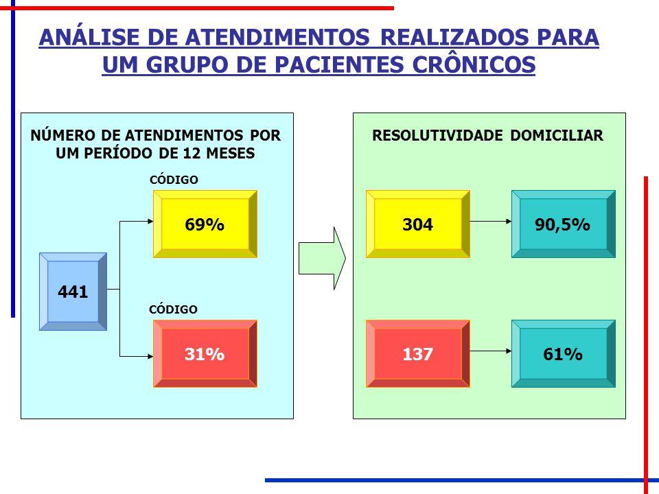 ANÁLISE DE ATENDIMENTOS REALIZADOS PARA UM GRUPO DE PACIENTES CRÔNICOS