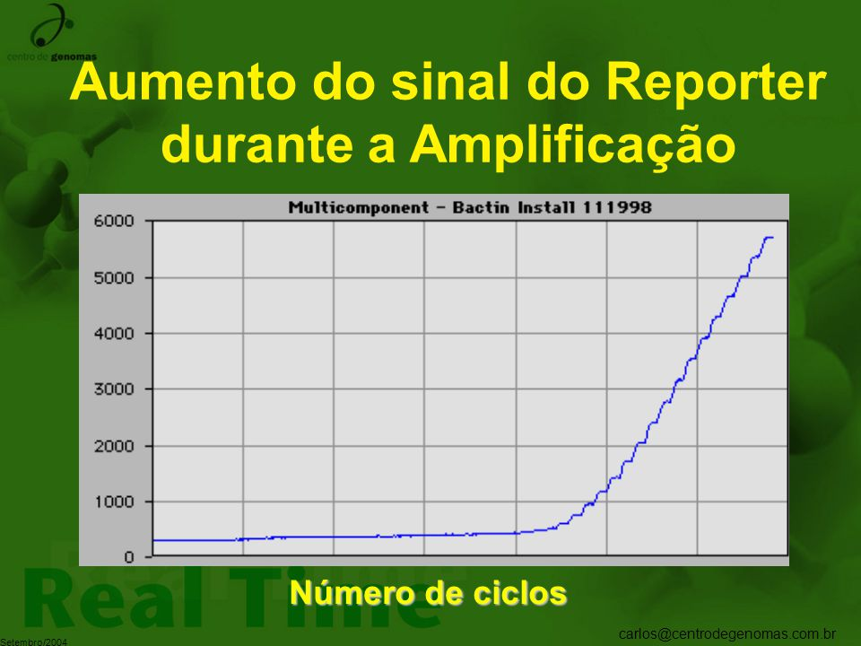 Aumento do sinal do Reporter durante a Amplificação
