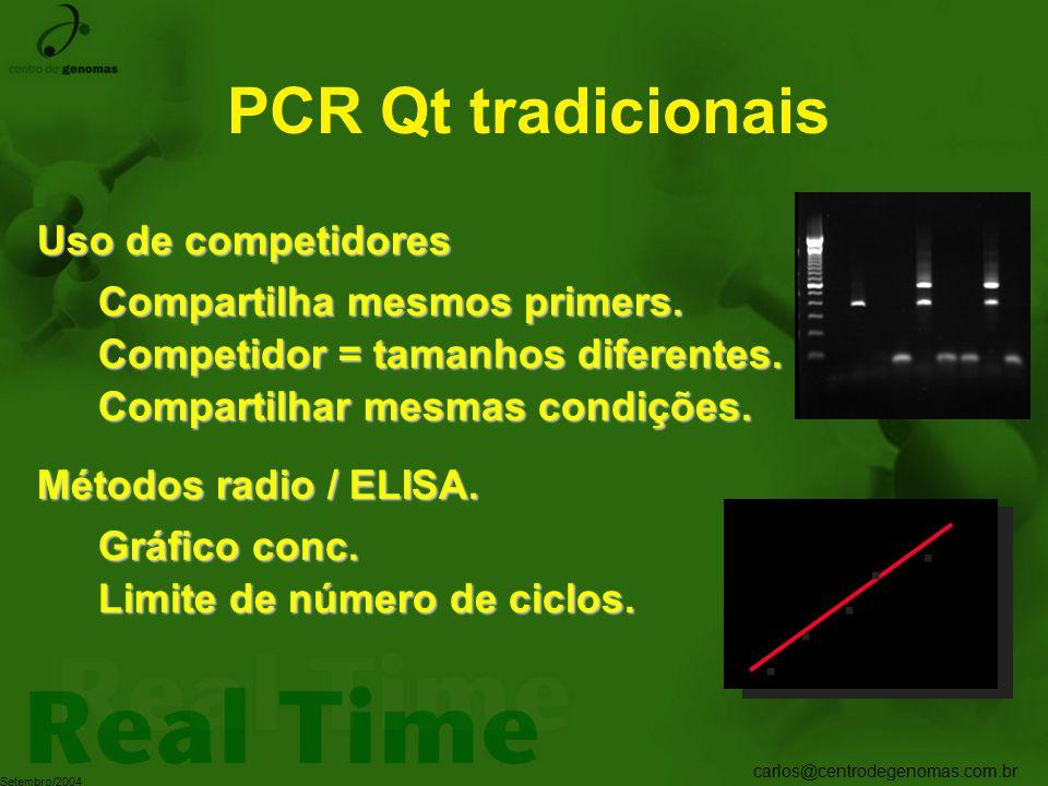 PCR Qt tradicionais . . . . . Uso de competidores