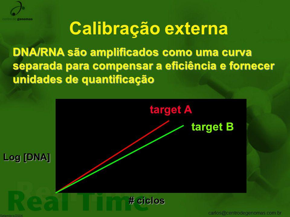 Calibração externa DNA/RNA são amplificados como uma curva