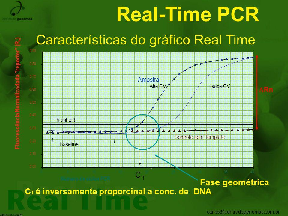 Características do gráfico Real Time