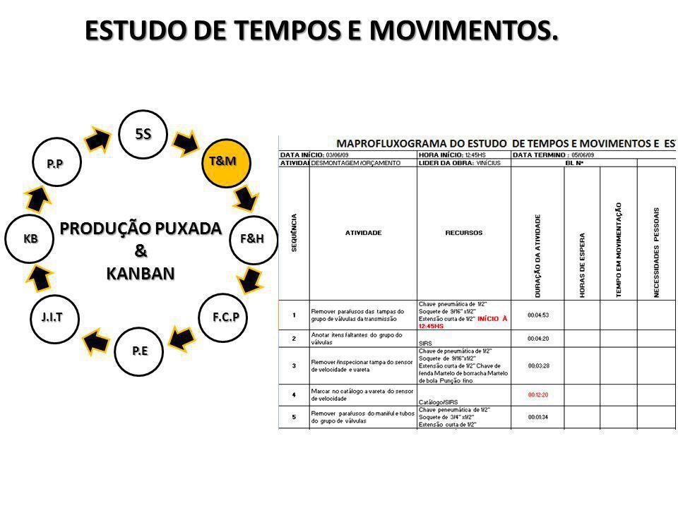 ESTUDO DE TEMPOS E MOVIMENTOS.