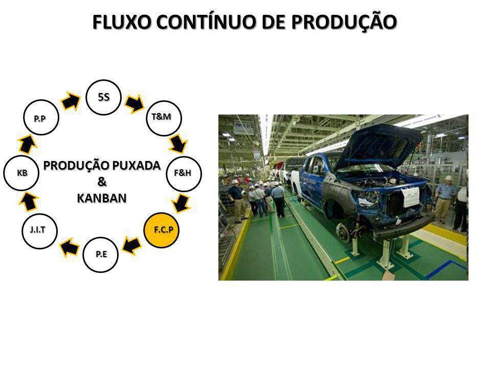 FLUXO CONTÍNUO DE PRODUÇÃO