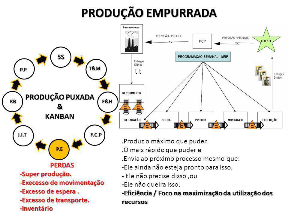 PRODUÇÃO EMPURRADA PRODUÇÃO PUXADA & KANBAN 5S