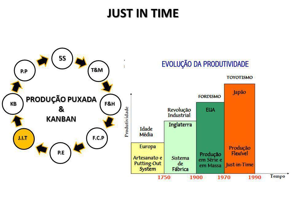 JUST IN TIME PRODUÇÃO PUXADA & KANBAN 5S P.P T&M KB F&H J.I.T F.C.P