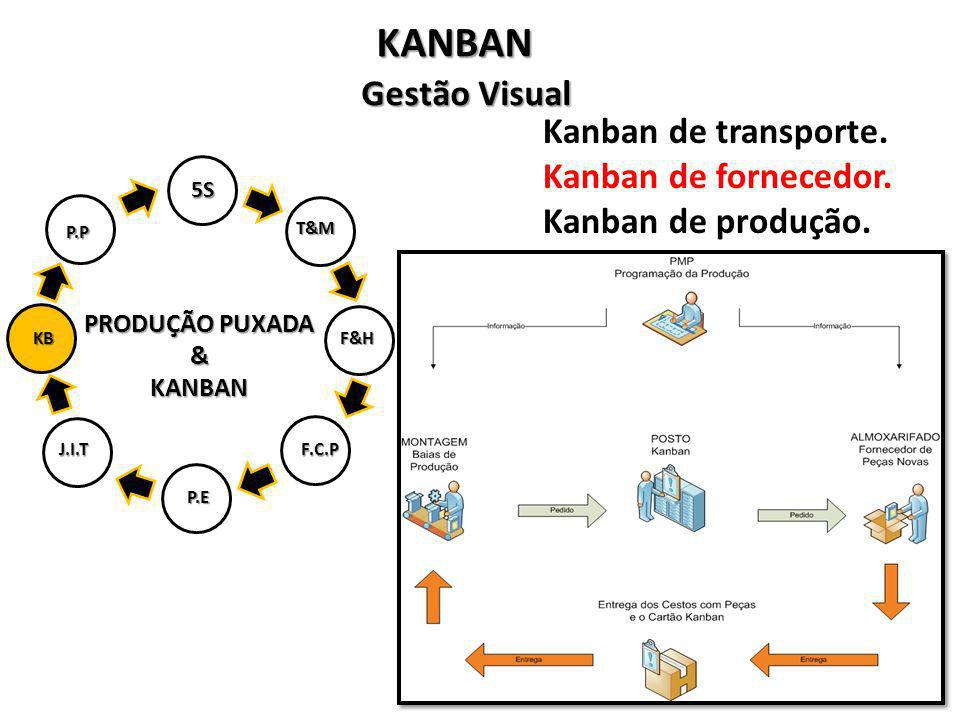 KANBAN Gestão Visual Kanban de transporte. Kanban de fornecedor.
