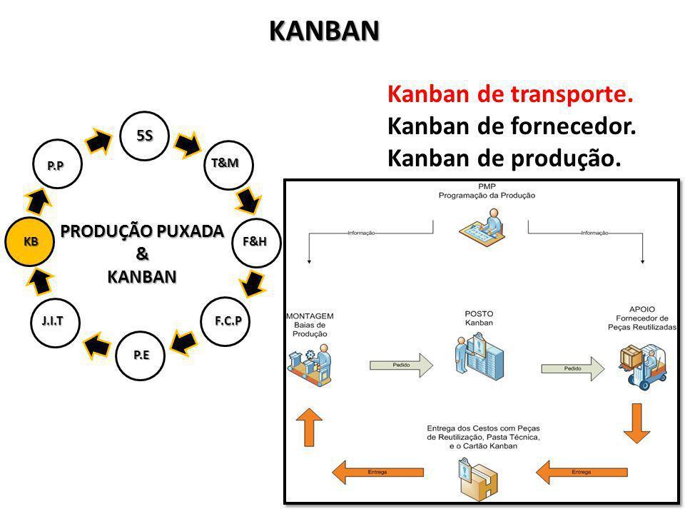 KANBAN Kanban de transporte. Kanban de fornecedor. Kanban de produção.