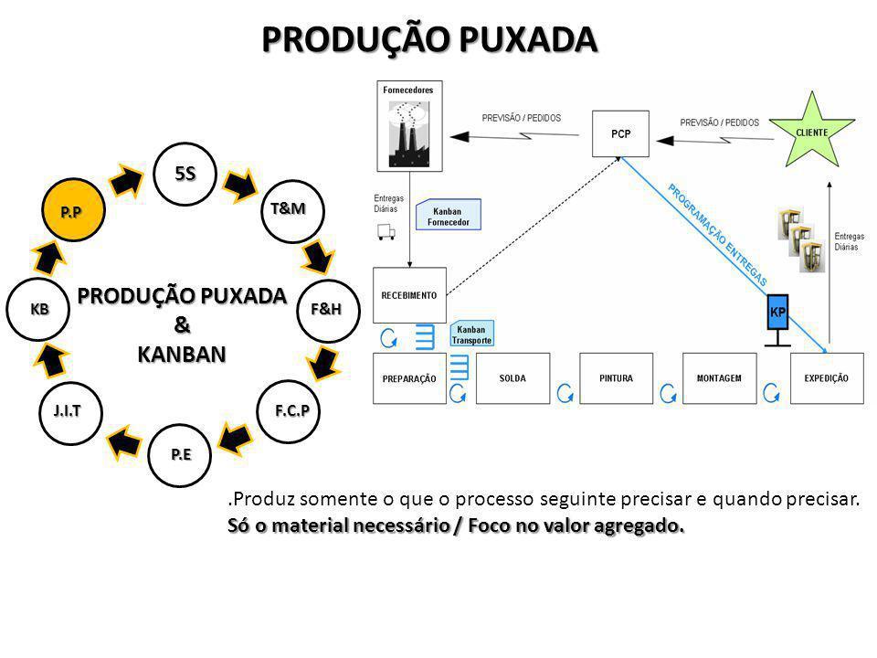 PRODUÇÃO PUXADA PRODUÇÃO PUXADA & KANBAN 5S