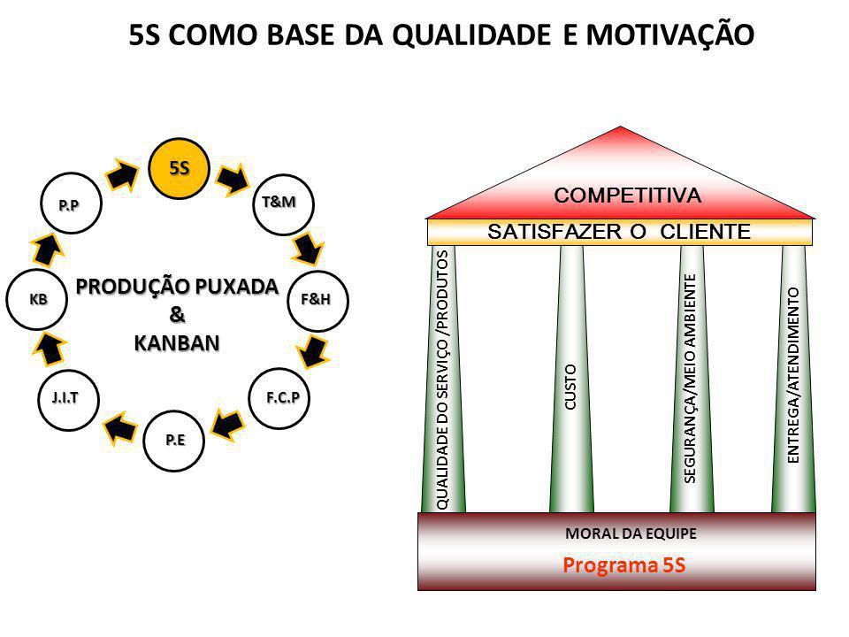 5S COMO BASE DA QUALIDADE E MOTIVAÇÃO