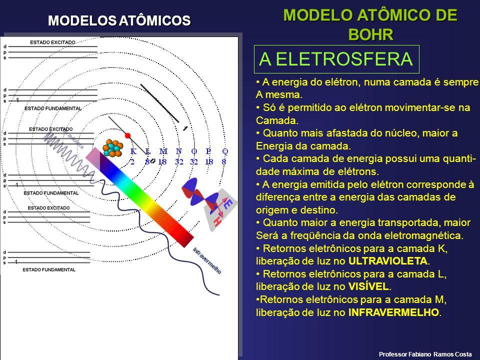 A ELETROSFERA MODELO ATÔMICO DE BOHR MODELOS ATÔMICOS