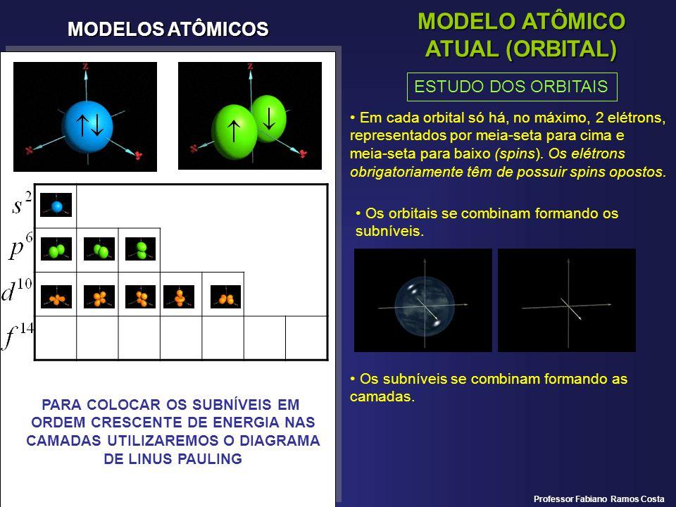 MODELO ATÔMICO ATUAL (ORBITAL)