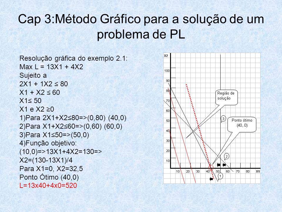 Cap 3:Método Gráfico para a solução de um problema de PL