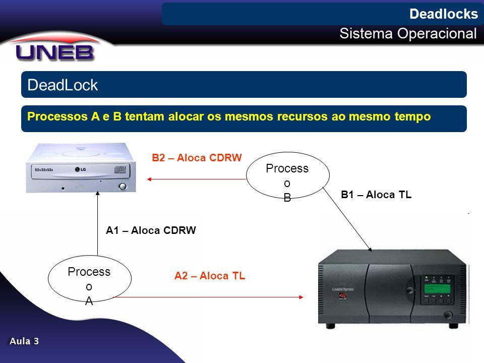 Deadlocks DeadLock. Processos A e B tentam alocar os mesmos recursos ao mesmo tempo. B2 – Aloca CDRW.