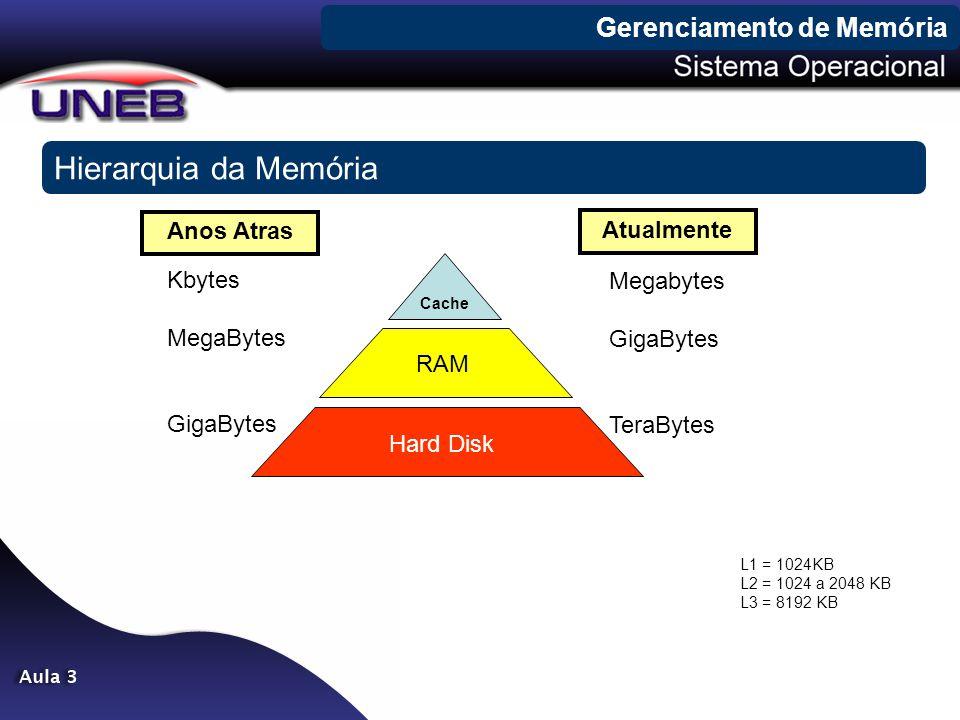 Hierarquia da Memória Gerenciamento de Memória Anos Atras Atualmente