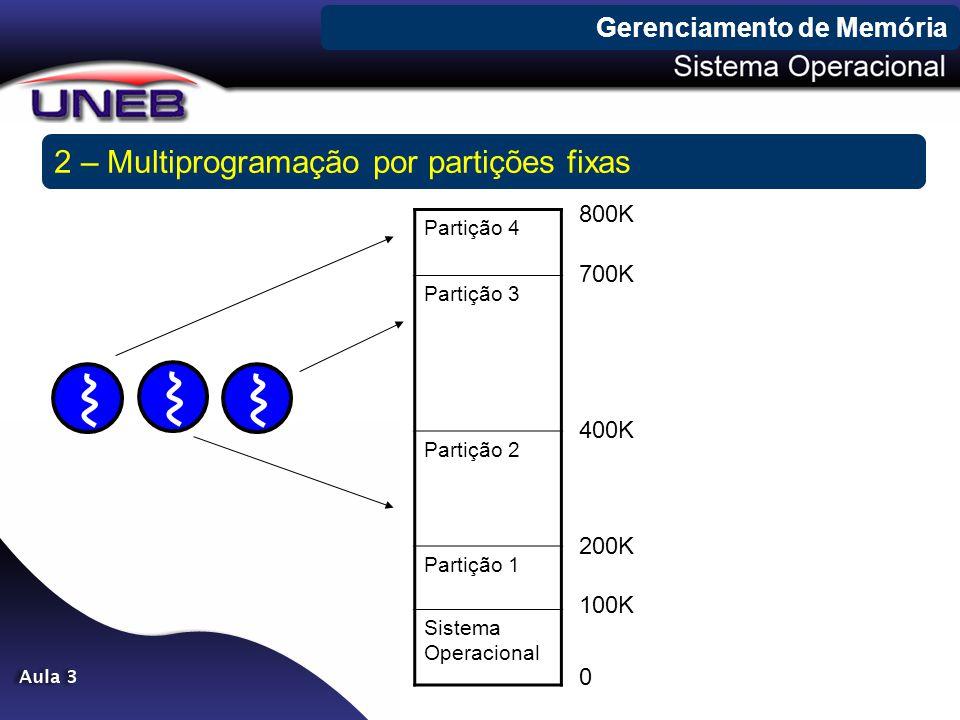 2 – Multiprogramação por partições fixas