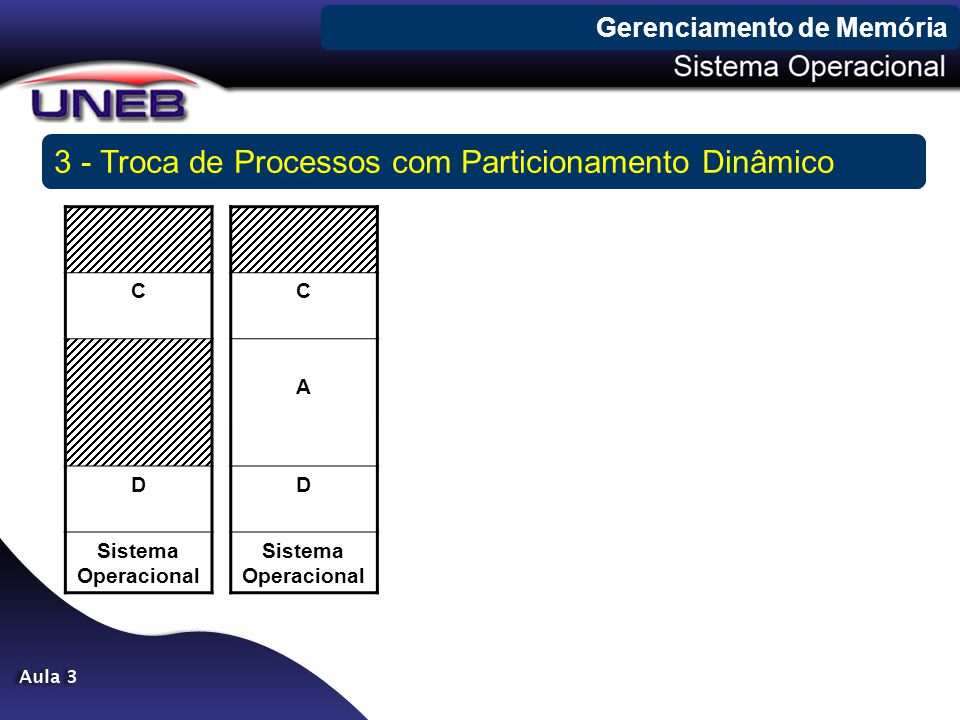 3 - Troca de Processos com Particionamento Dinâmico