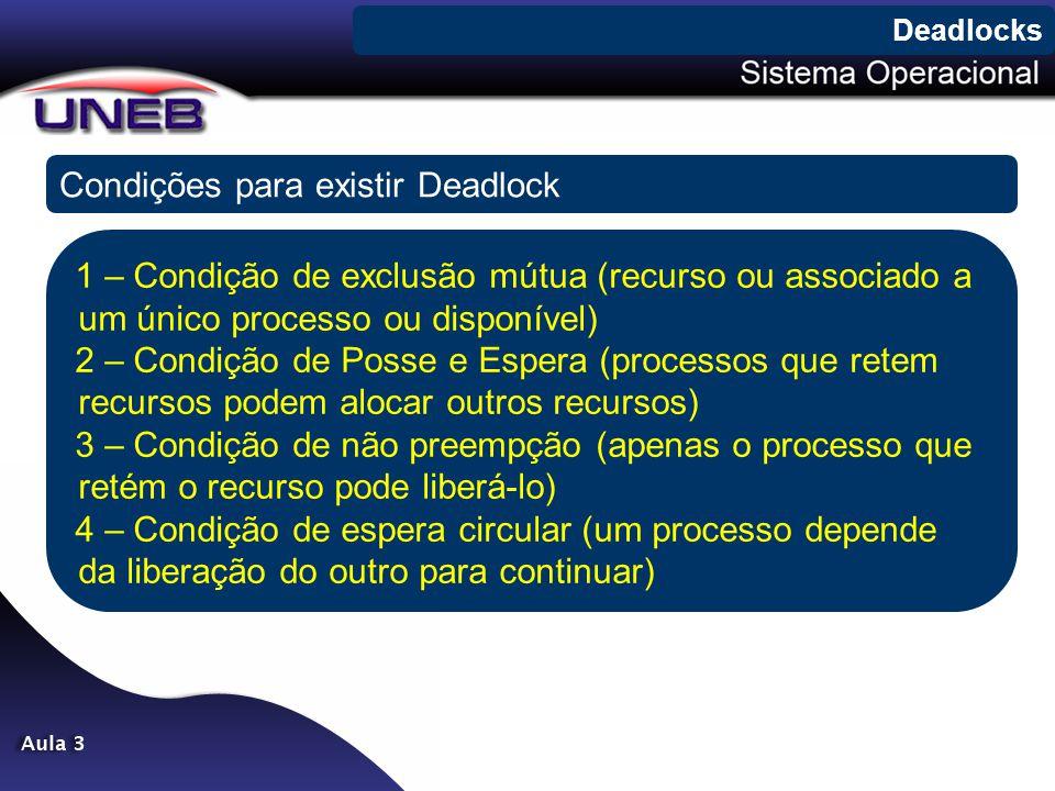 Condições para existir Deadlock
