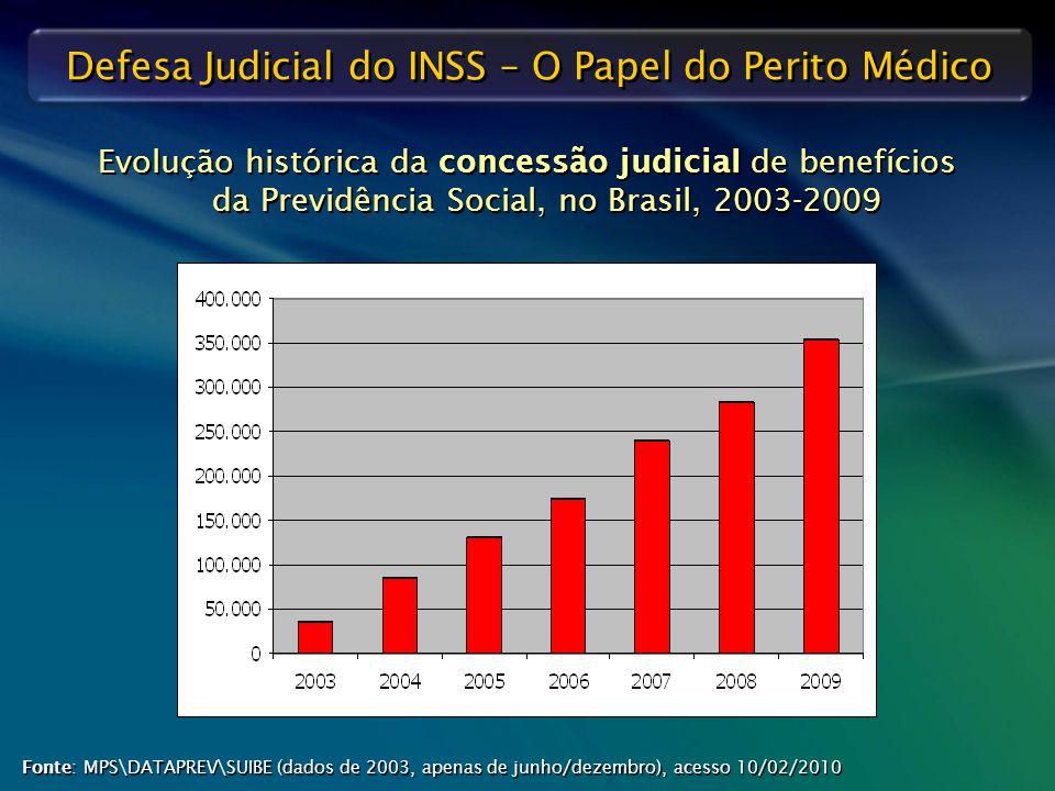 Evolução histórica da concessão judicial de benefícios da Previdência Social, no Brasil, 2003-2009
