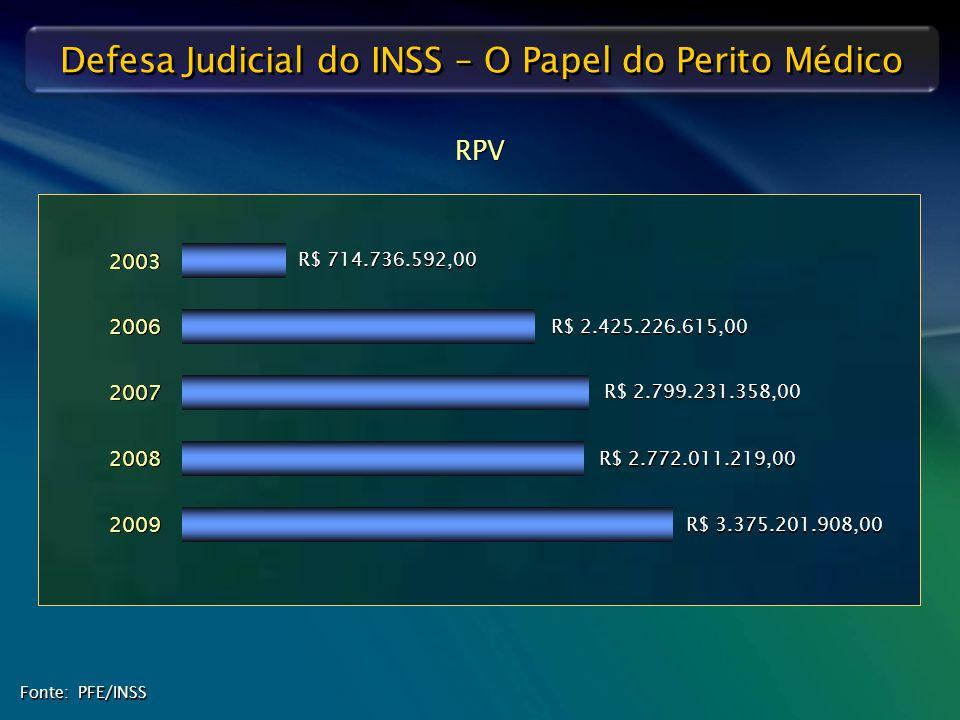 RPV R$ 714.736.592,00. 2003. R$ 2.425.226.615,00. 2006. 2007. R$ 2.799.231.358,00. R$ 2.772.011.219,00.