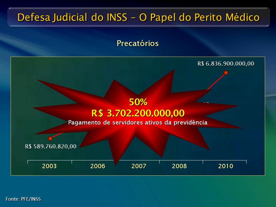 50% R$ 3.702.200.000,00 Pagamento de servidores ativos da previdência