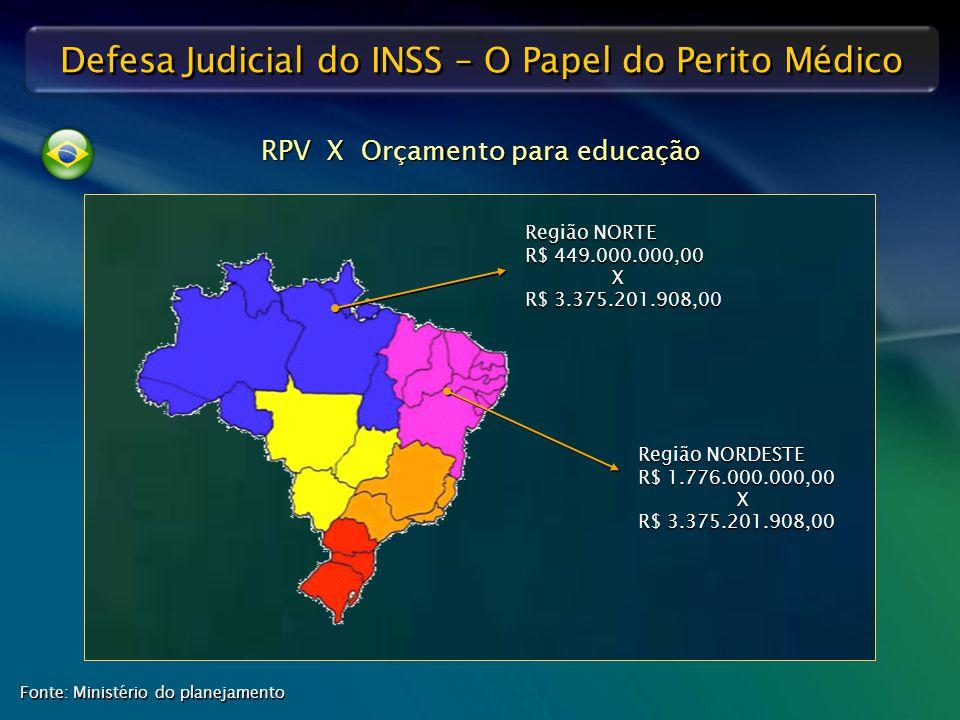 RPV X Orçamento para educação