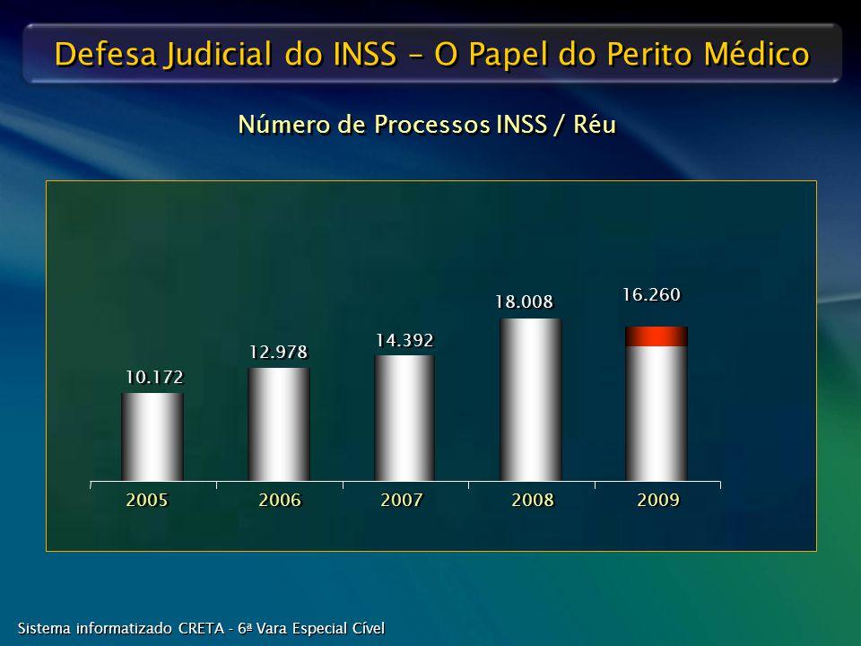 Número de Processos INSS / Réu