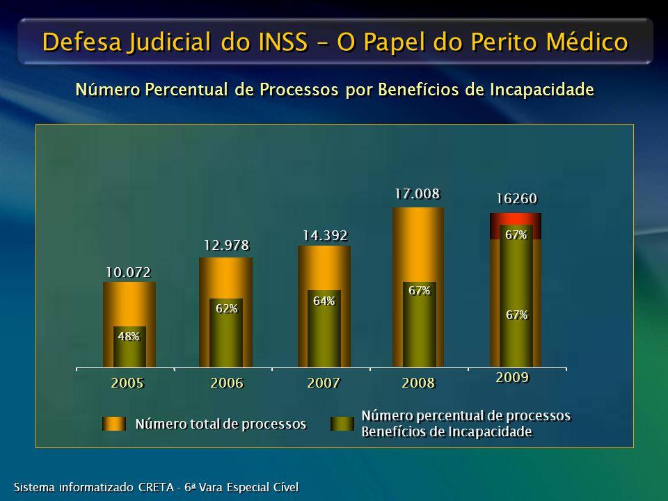 Número Percentual de Processos por Benefícios de Incapacidade