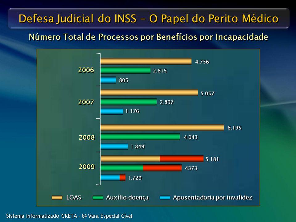Número Total de Processos por Benefícios por Incapacidade