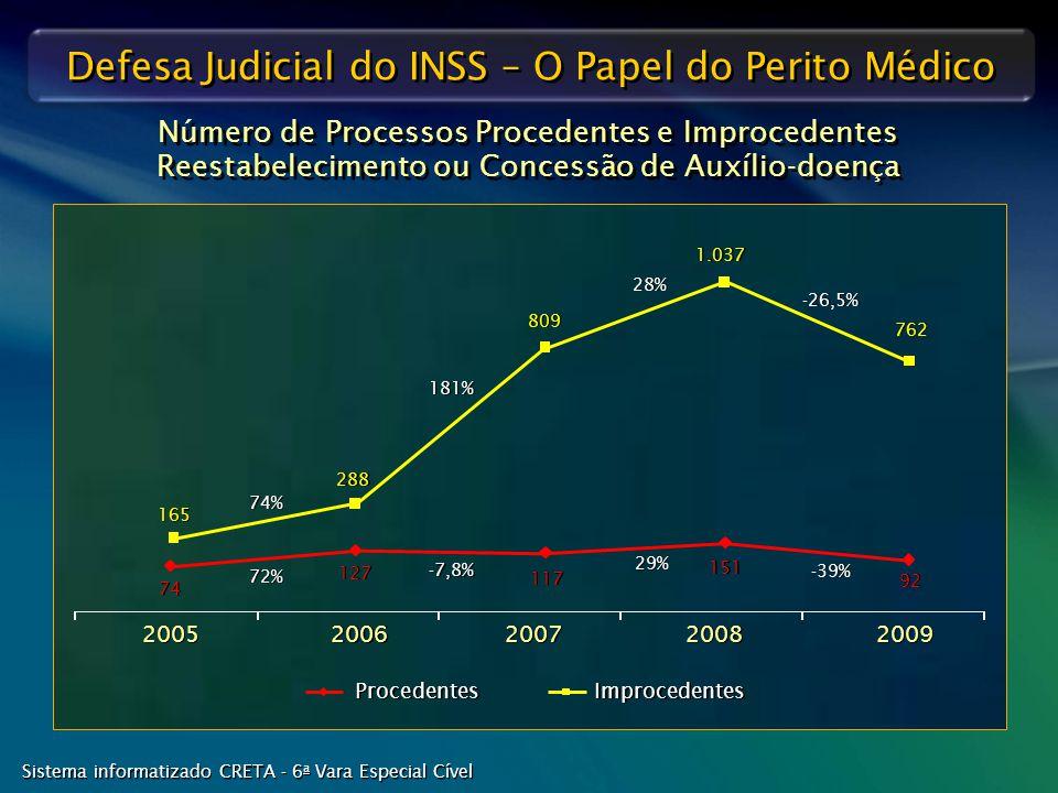 Número de Processos Procedentes e Improcedentes Reestabelecimento ou Concessão de Auxílio-doença