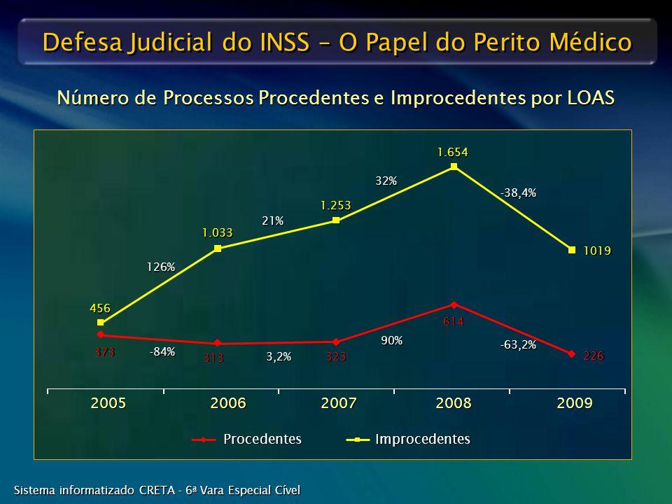 Número de Processos Procedentes e Improcedentes por LOAS