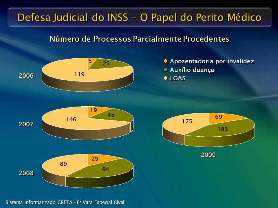 Número de Processos Parcialmente Procedentes
