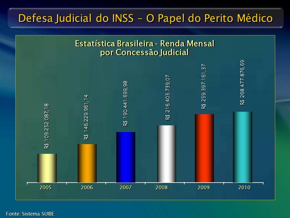 Estatística Brasileira - Renda Mensal por Concessão Judicial