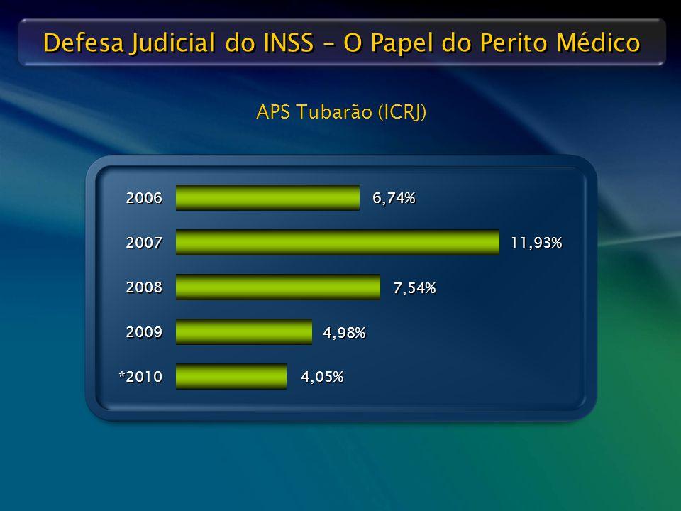 APS Tubarão (ICRJ) 2006 6,74% 2007 11,93% 2008 7,54% 2009 4,98% *2010