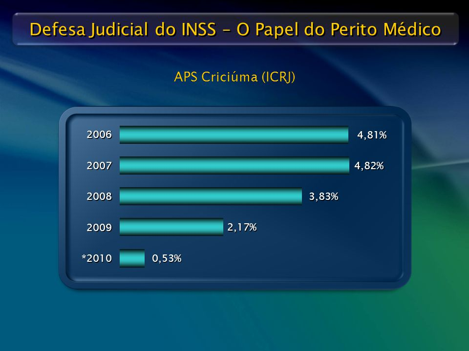 APS Criciúma (ICRJ) 2006 4,81% 2007 4,82% 2008 3,83% 2009 2,17% *2010