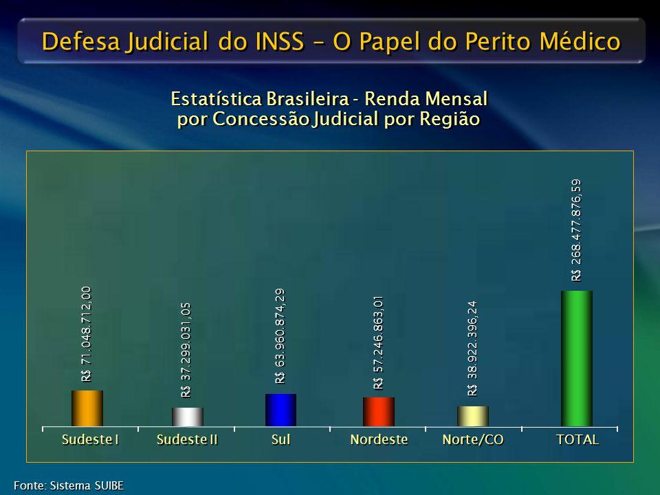 Estatística Brasileira - Renda Mensal por Concessão Judicial por Região