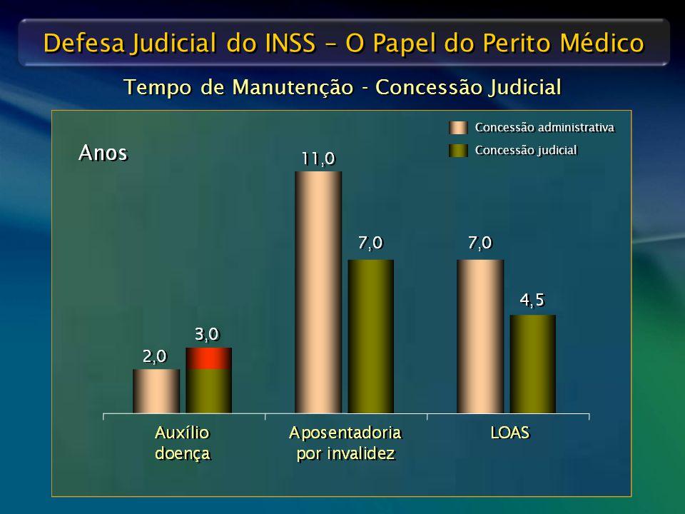 Tempo de Manutenção - Concessão Judicial