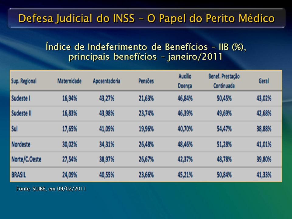 Índice de Indeferimento de Benefícios – IIB (%), principais benefícios – janeiro/2011