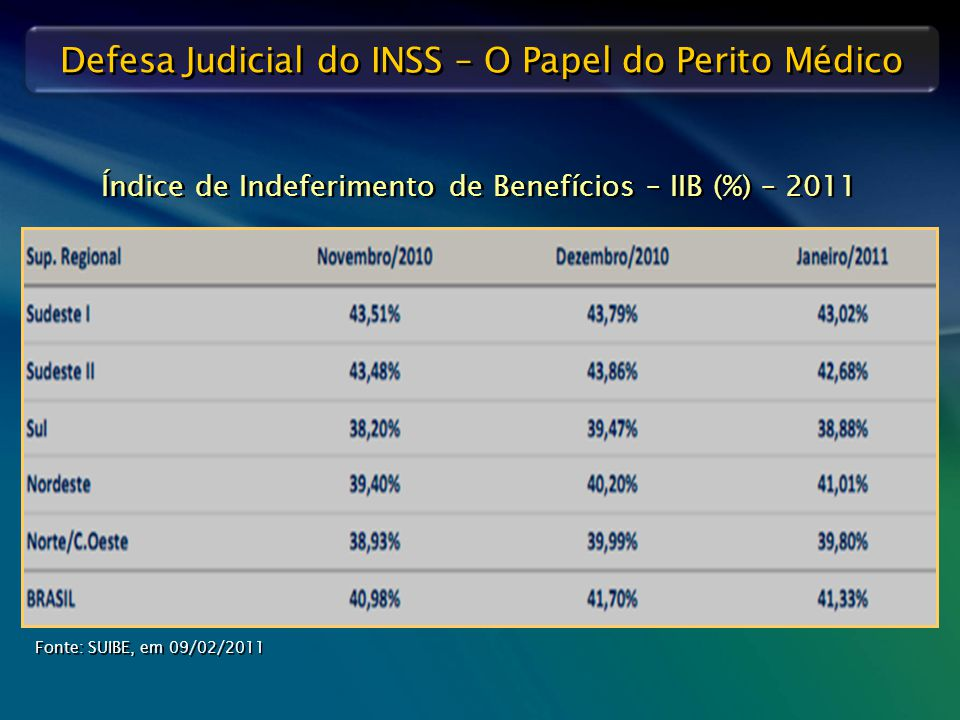 Índice de Indeferimento de Benefícios – IIB (%) – 2011
