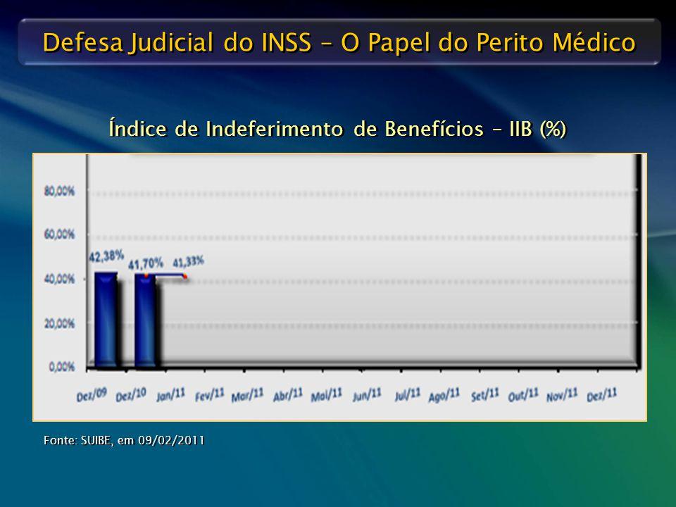 Índice de Indeferimento de Benefícios – IIB (%)