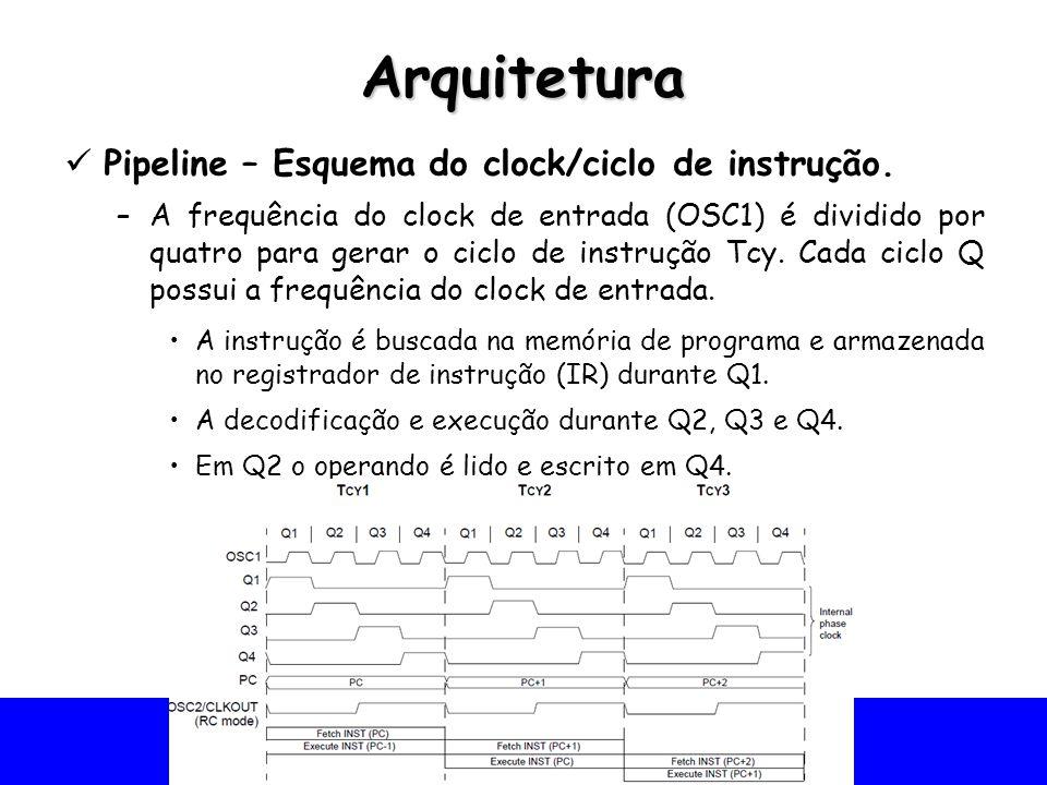 Arquitetura Pipeline – Esquema do clock/ciclo de instrução.