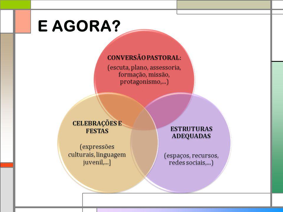 E AGORA (escuta, plano, assessoria, formação, missão, protagonismo,...) CONVERSÃO PASTORAL: (espaços, recursos, redes sociais,...)
