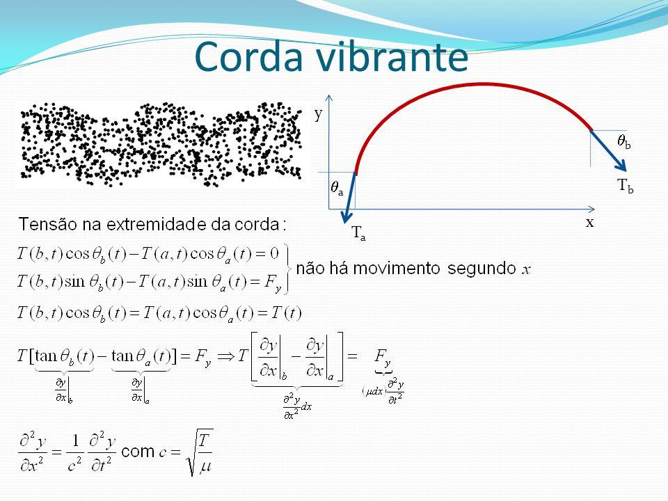 Corda vibrante y b a Tb x Ta