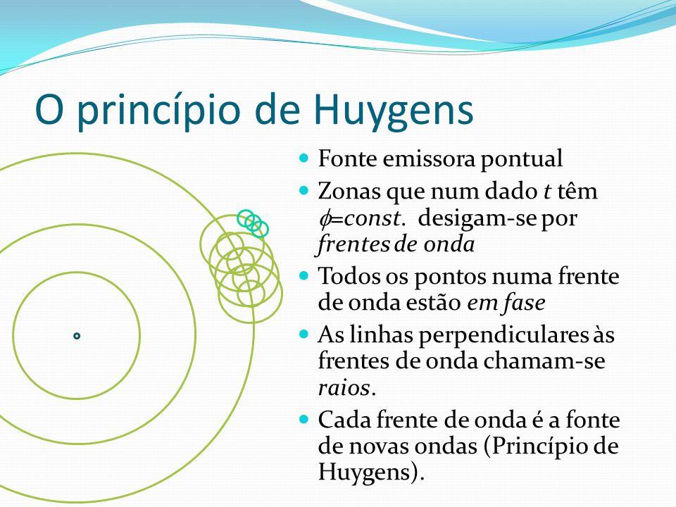 O princípio de Huygens Fonte emissora pontual