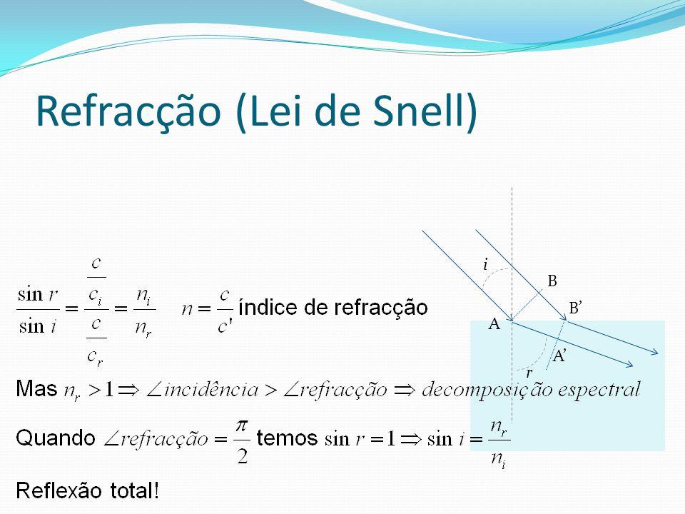 Refracção (Lei de Snell)